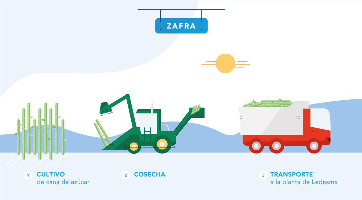 Proceso Zafra slide 1