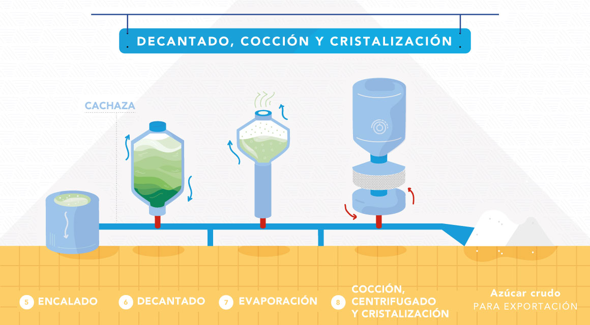 Proceso Decantado, Coción y cristalización slide 3