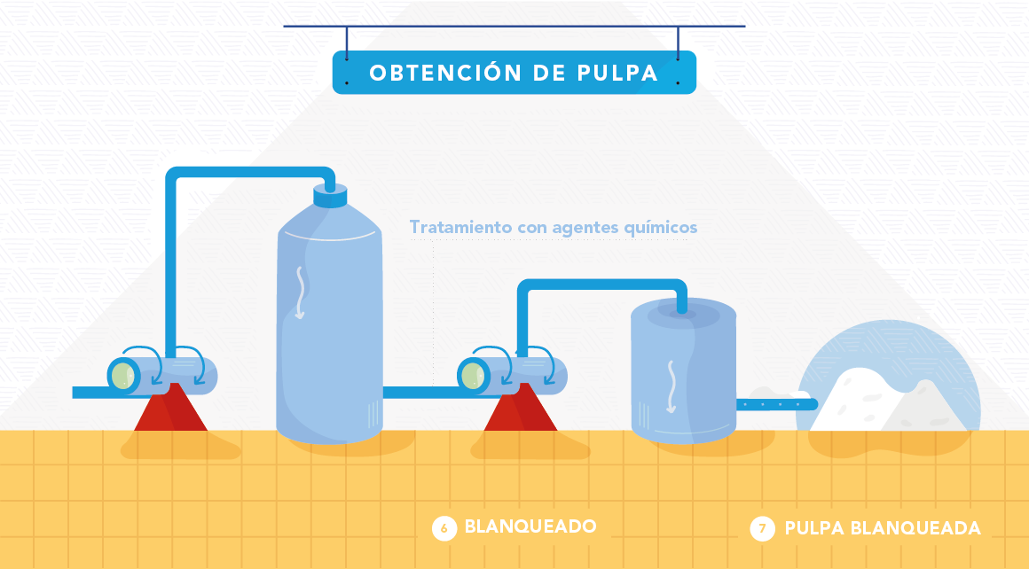 Proceso obtención de pulpa Papel slide 4
