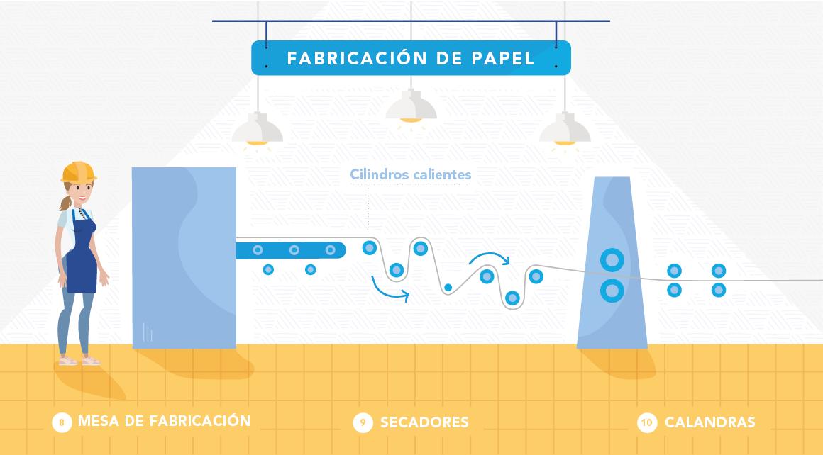 Proceso Fabricación de Papel slide 5
